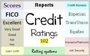 credit 101